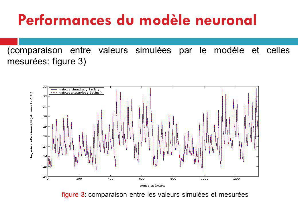 Performances du modèle neuronal