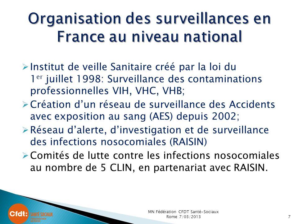 Organisation des surveillances en France au niveau national