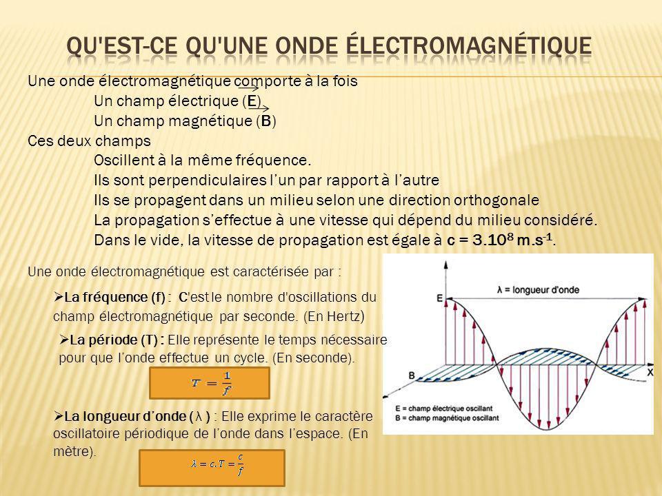 Qu est-ce qu une onde électromagnétique
