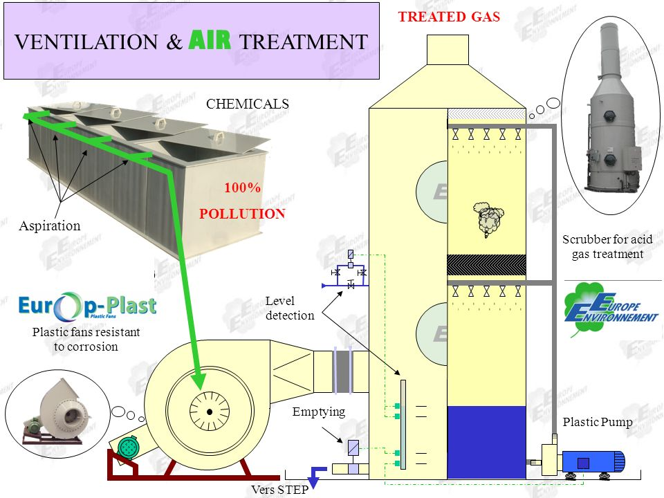 VENTILATION & AIR TREATMENT
