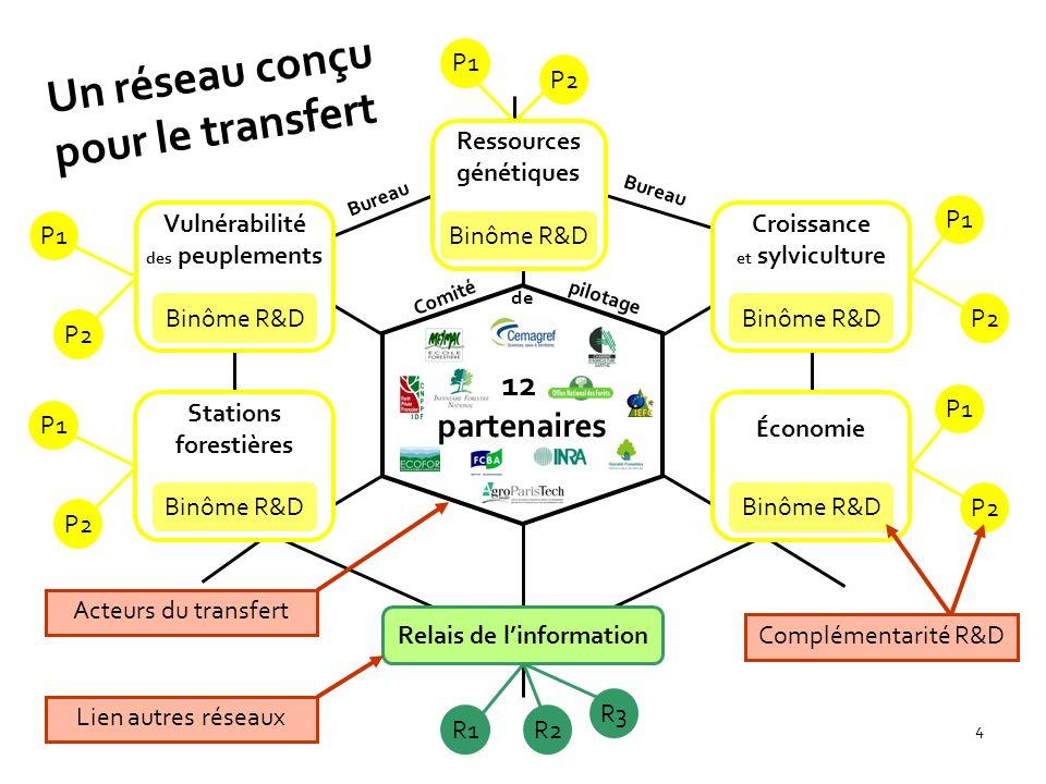 Un réseau conçu pour le transfert