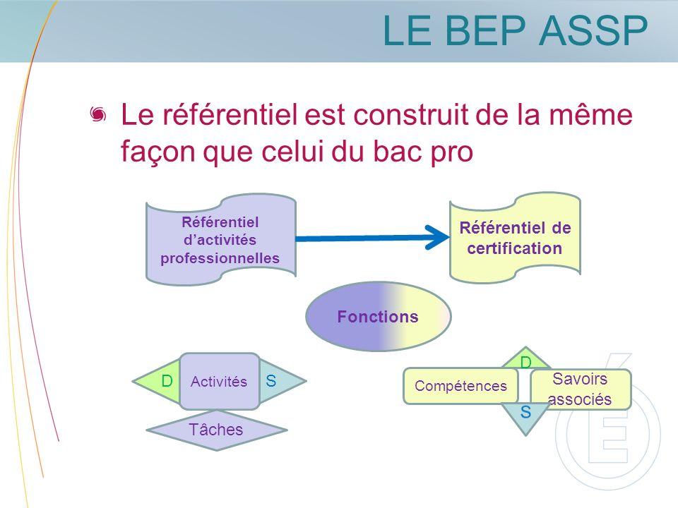 Référentiel d'activités professionnelles Référentiel de certification