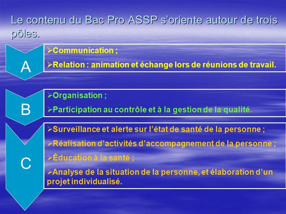 A B C Le contenu du Bac Pro ASSP s'oriente autour de trois pôles.
