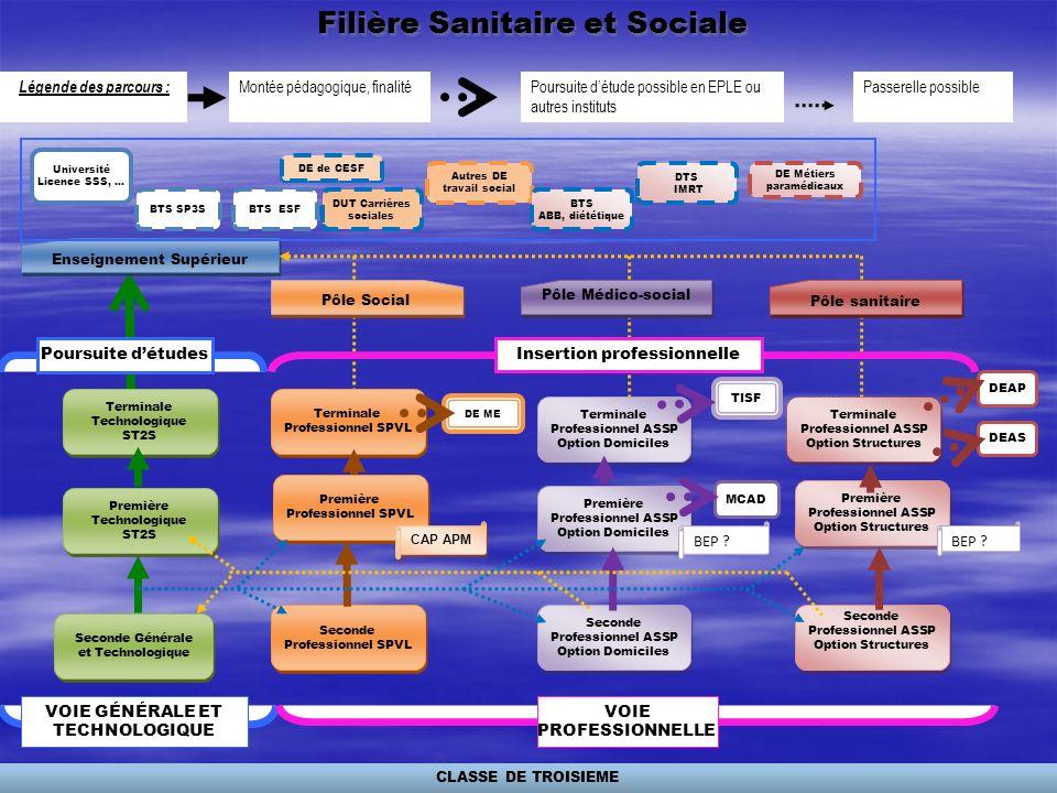 Filière Sanitaire et Sociale