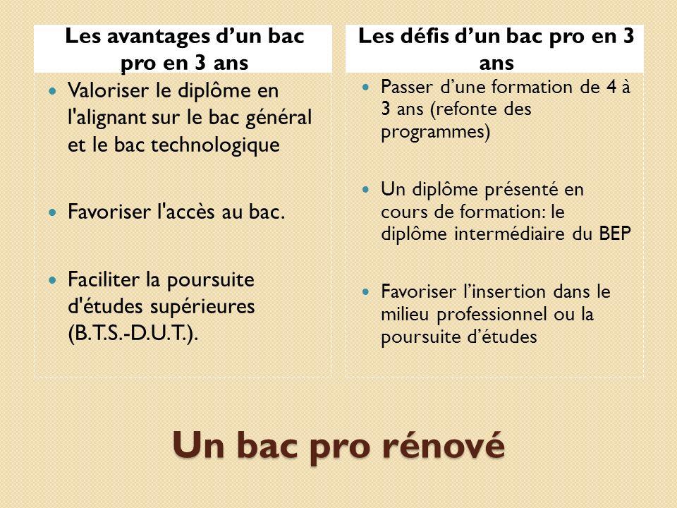 Les avantages d'un bac pro en 3 ans Les défis d'un bac pro en 3 ans