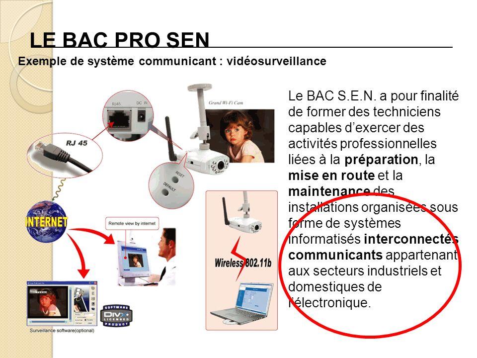 LE BAC PRO SEN Exemple de système communicant : vidéosurveillance.