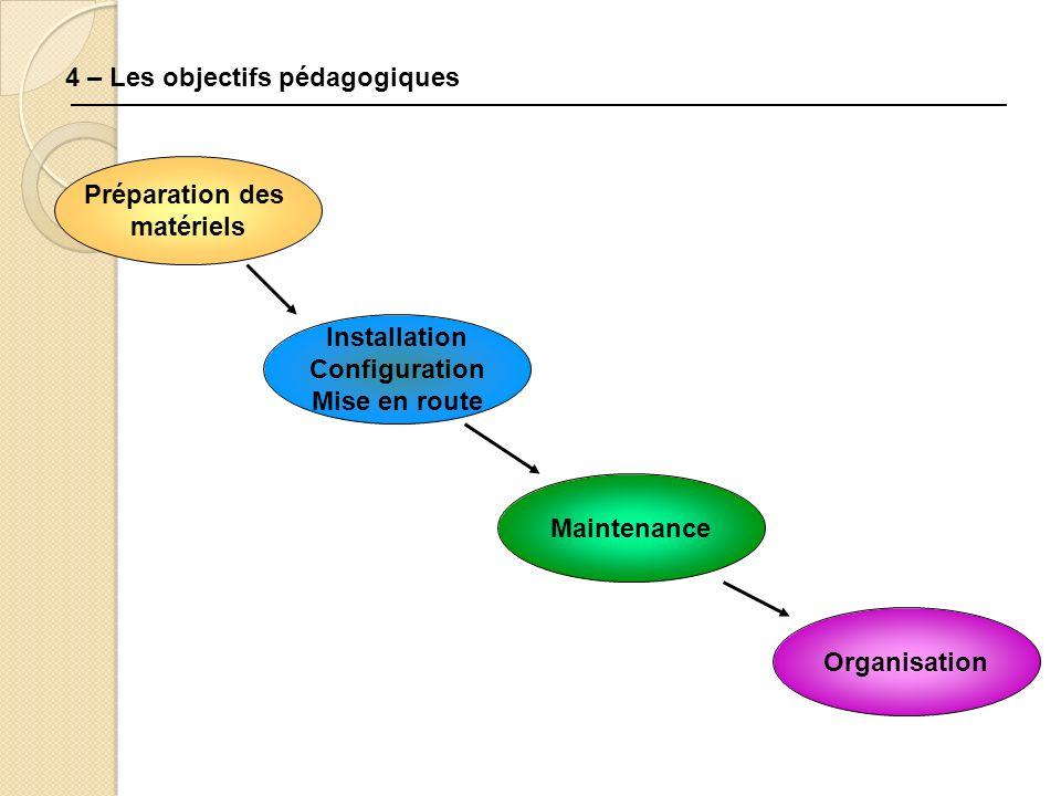 4 – Les objectifs pédagogiques