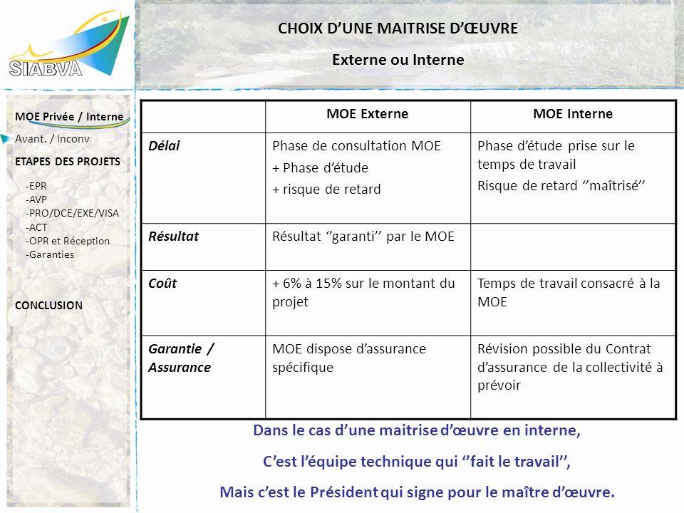 CHOIX D'UNE MAITRISE D'ŒUVRE Externe ou Interne