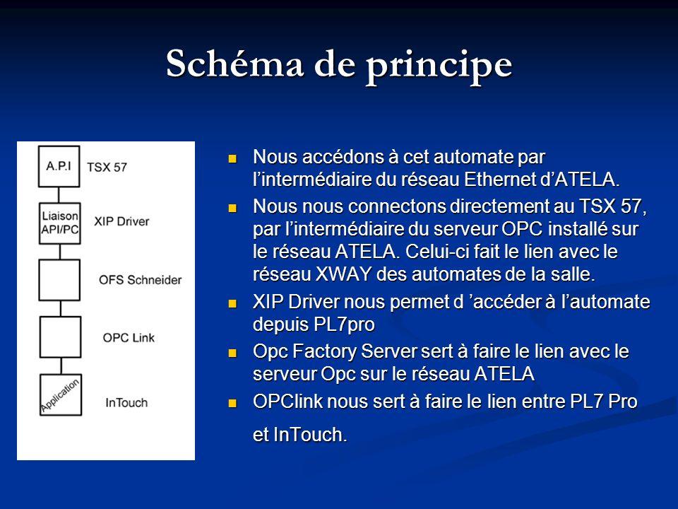 Schéma de principe Nous accédons à cet automate par l'intermédiaire du réseau Ethernet d'ATELA.