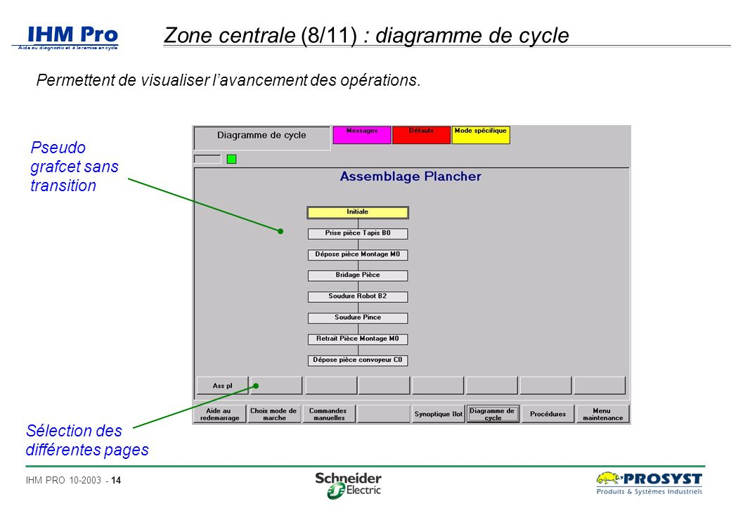 Zone centrale (8/11) : diagramme de cycle
