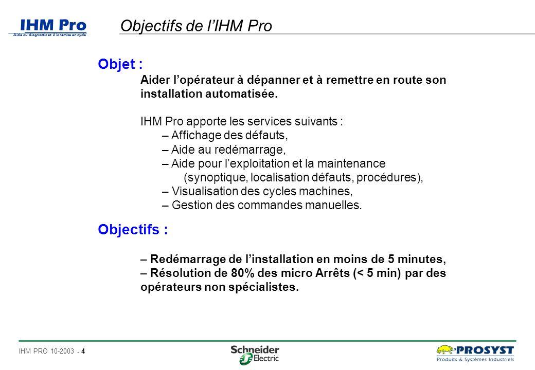 Objectifs de l'IHM Pro Objet : Objectifs :