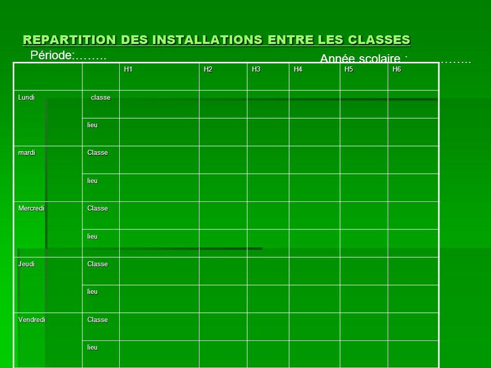 REPARTITION DES INSTALLATIONS ENTRE LES CLASSES