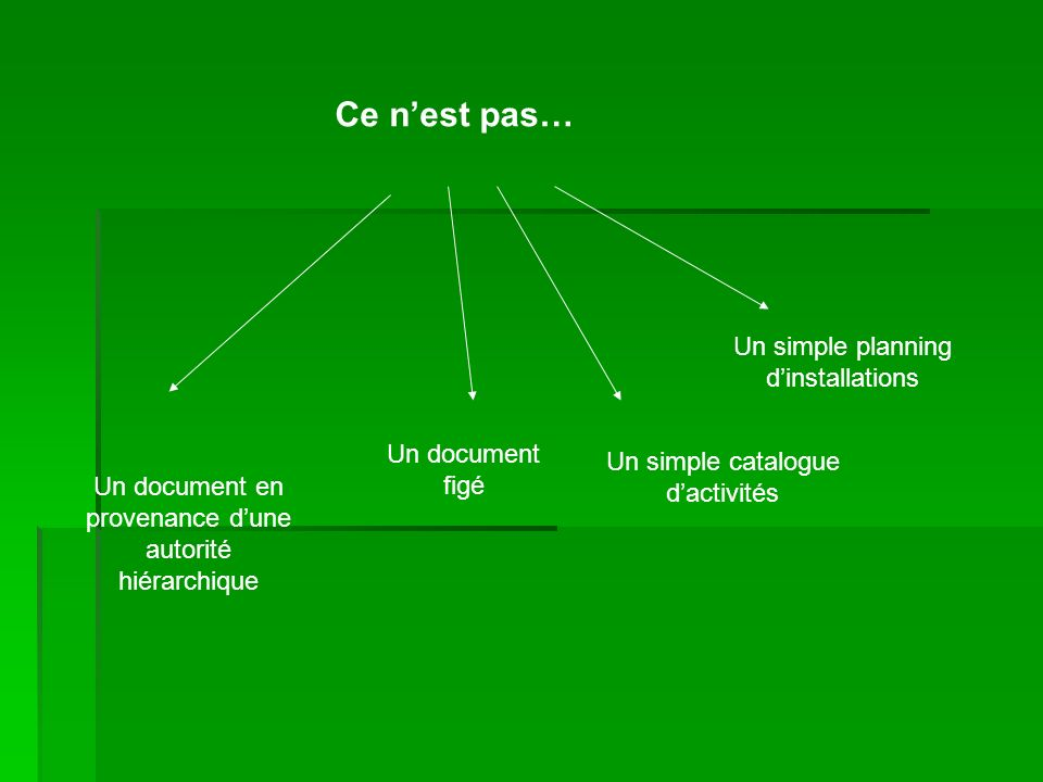 Ce n'est pas… Un simple planning d'installations Un document figé