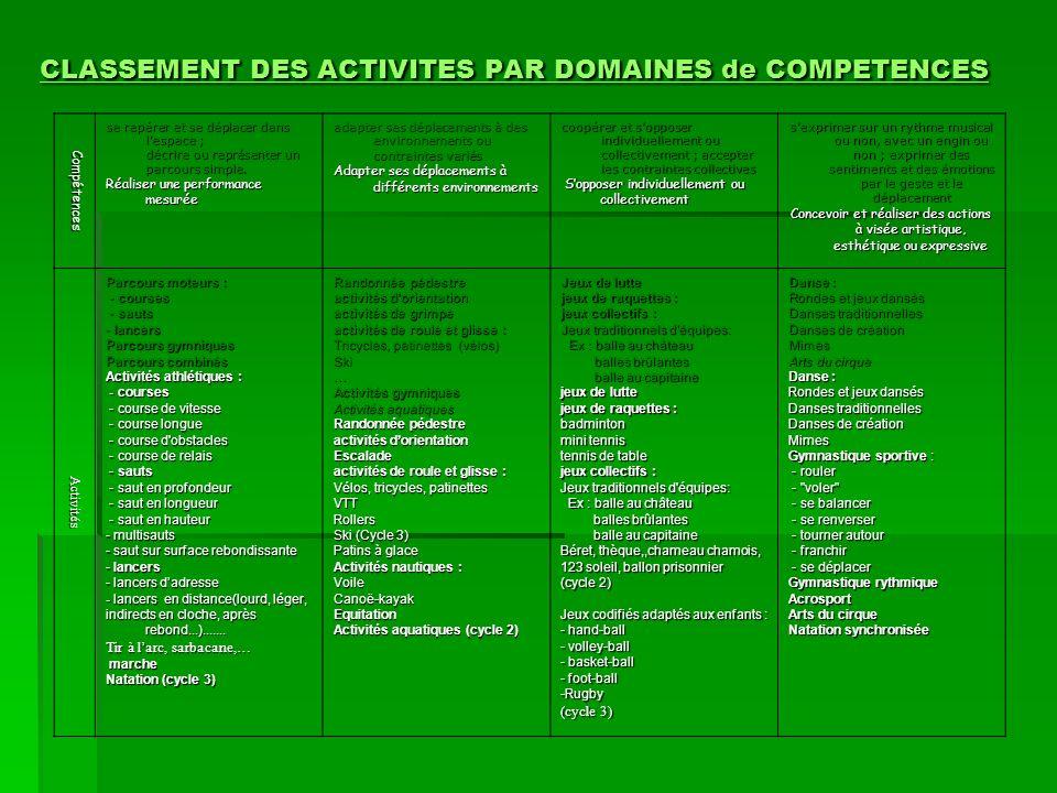 CLASSEMENT DES ACTIVITES PAR DOMAINES de COMPETENCES