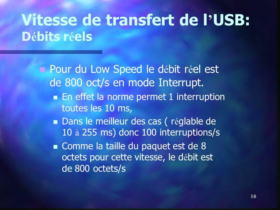 Vitesse de transfert de l'USB: Débits réels