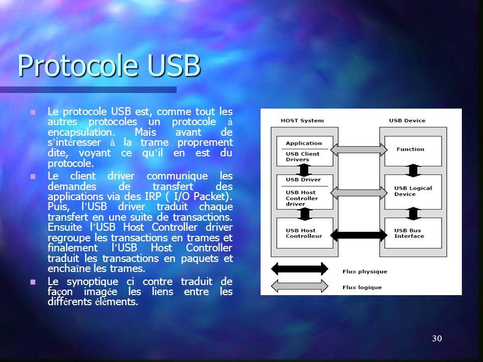 Protocole USB