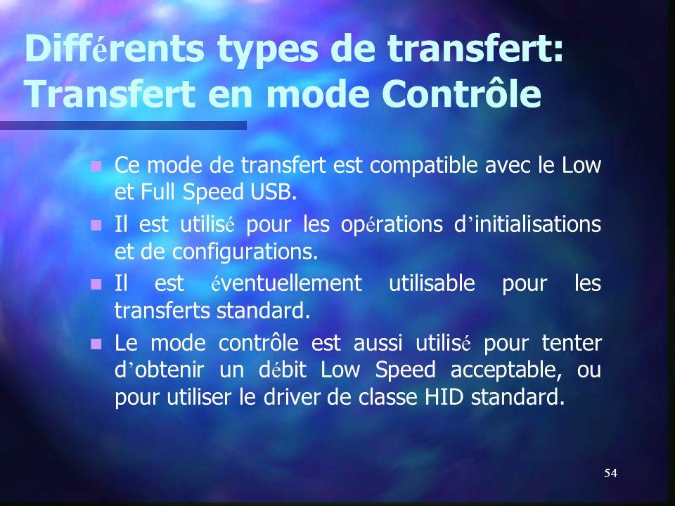 Différents types de transfert: Transfert en mode Contrôle