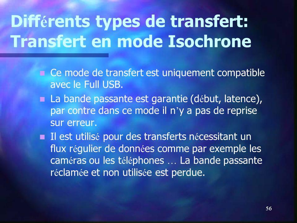 Différents types de transfert: Transfert en mode Isochrone