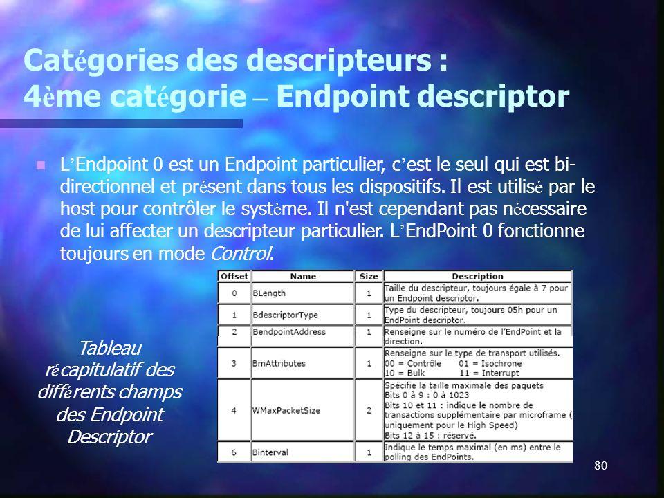 Catégories des descripteurs : 4ème catégorie – Endpoint descriptor