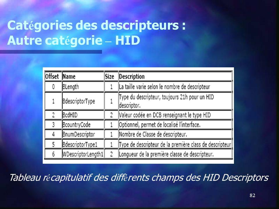Catégories des descripteurs : Autre catégorie – HID