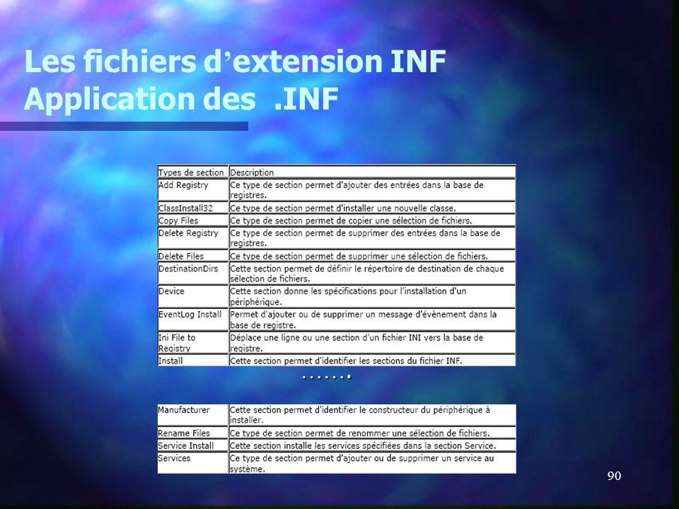 Les fichiers d'extension INF Application des .INF