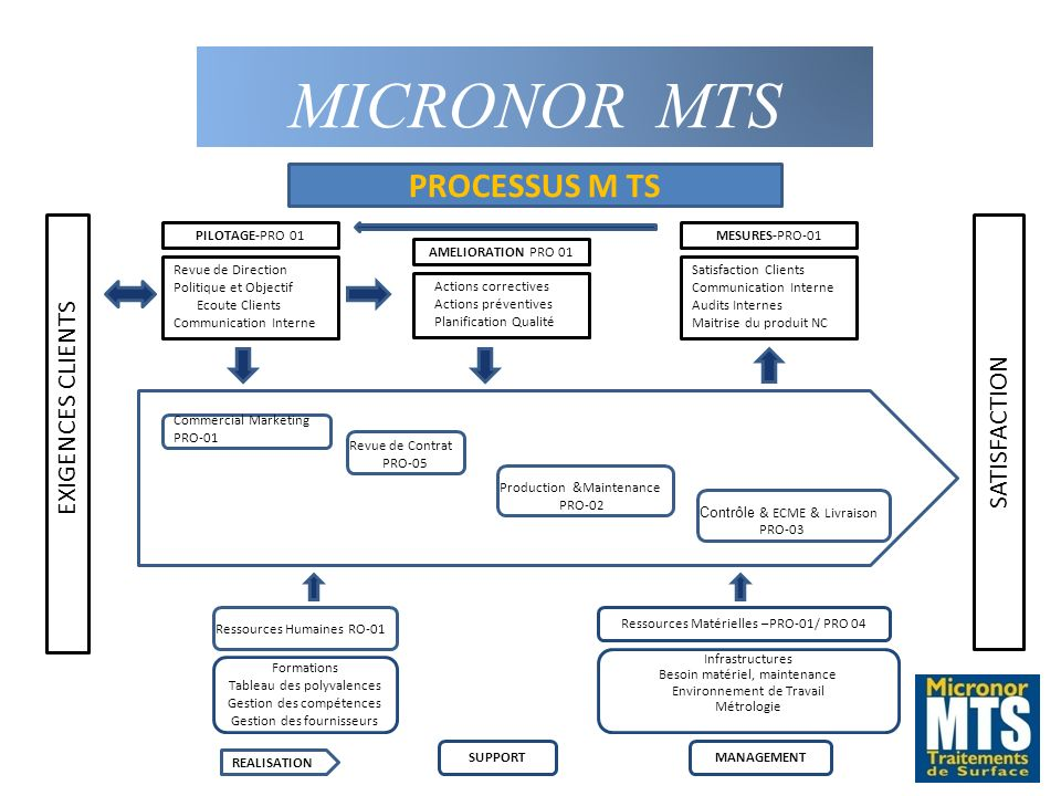 MICRONOR MTS PROCESSUS M TS SATISFACTION EXIGENCES CLIENTS PRO-012