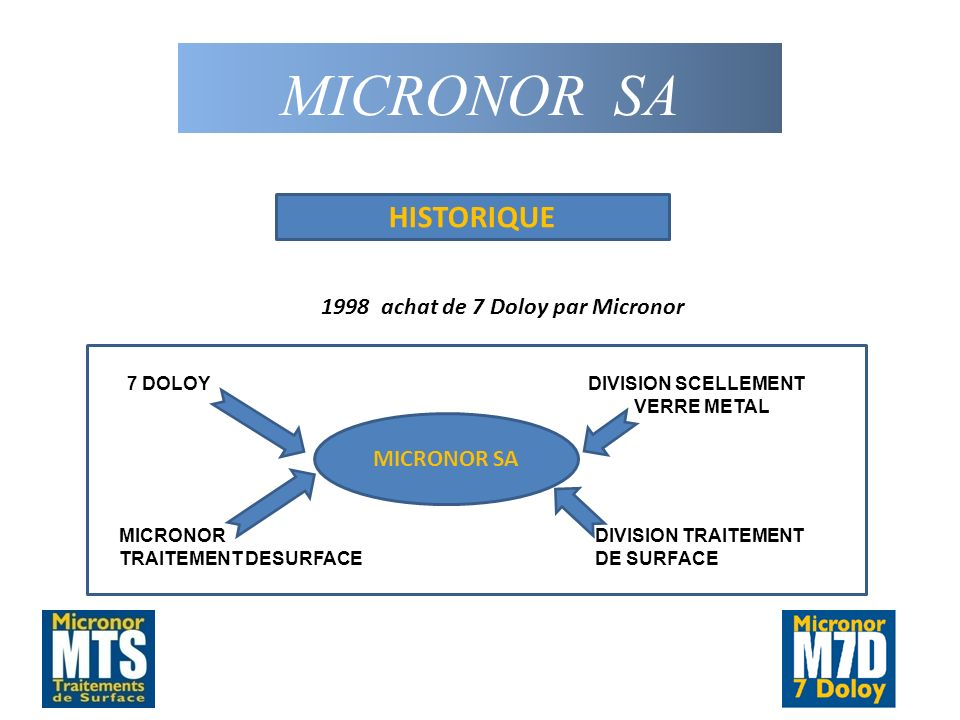 MICRONOR SA 1998 achat de 7 Doloy par Micronor HISTORIQUE MICRONOR SA
