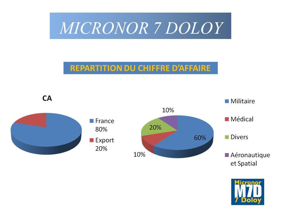 REPARTITION DU CHIFFRE D'AFFAIRE