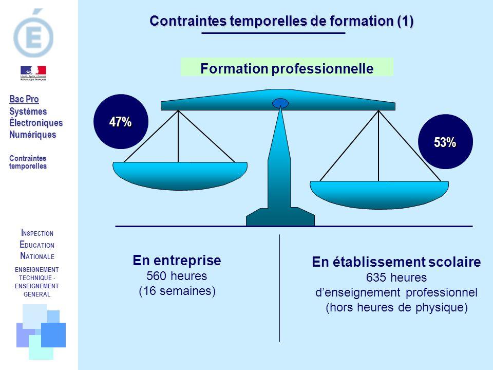 Contraintes temporelles de formation (1)