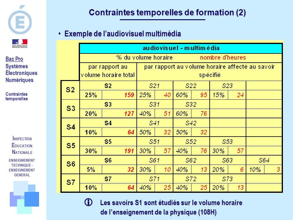 Contraintes temporelles de formation (2)