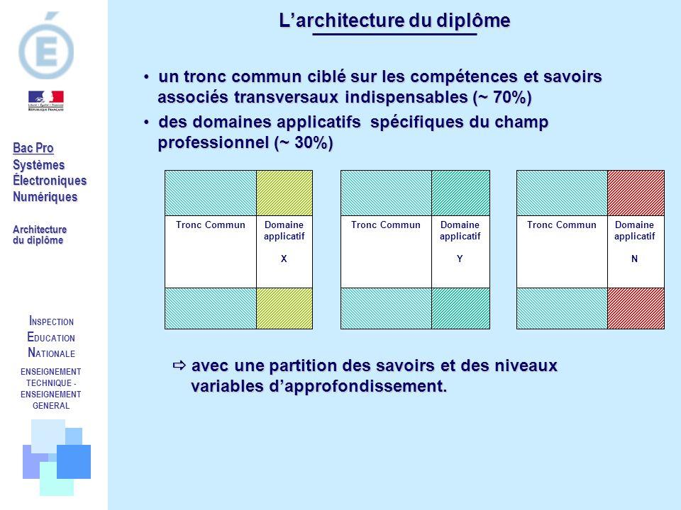 L'architecture du diplôme ENSEIGNEMENT TECHNIQUE -ENSEIGNEMENT GENERAL
