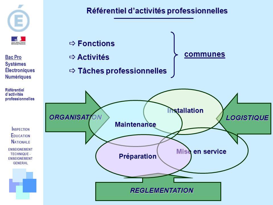 Référentiel d'activités professionnelles communes