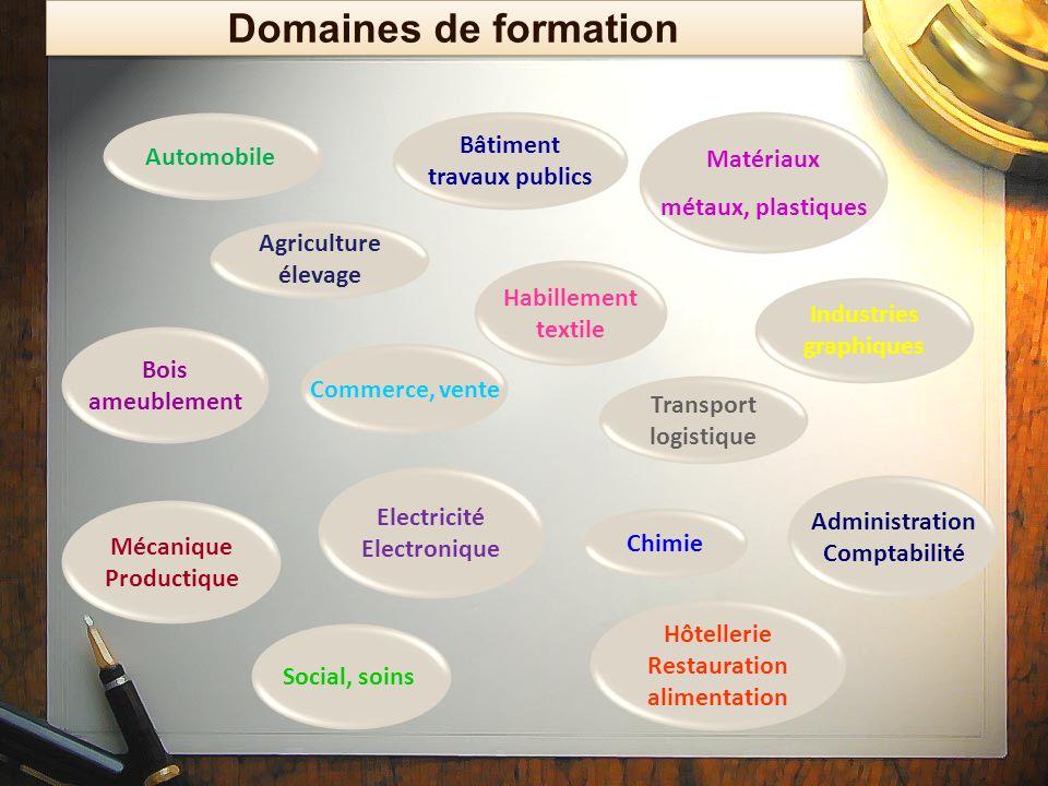 Domaines de formation Bâtiment Automobile Matériaux travaux publics