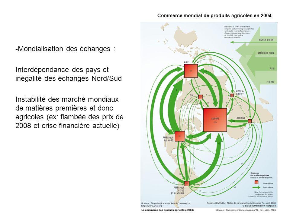 Commerce mondial de produits agricoles en 2004