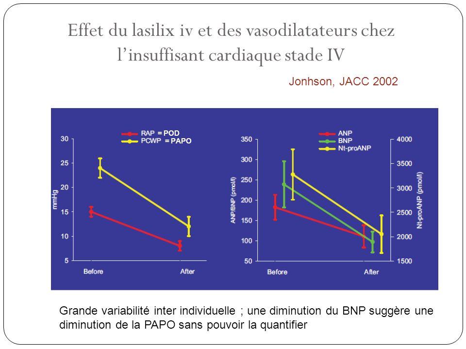 Effet du lasilix iv et des vasodilatateurs chez l'insuffisant cardiaque stade IV