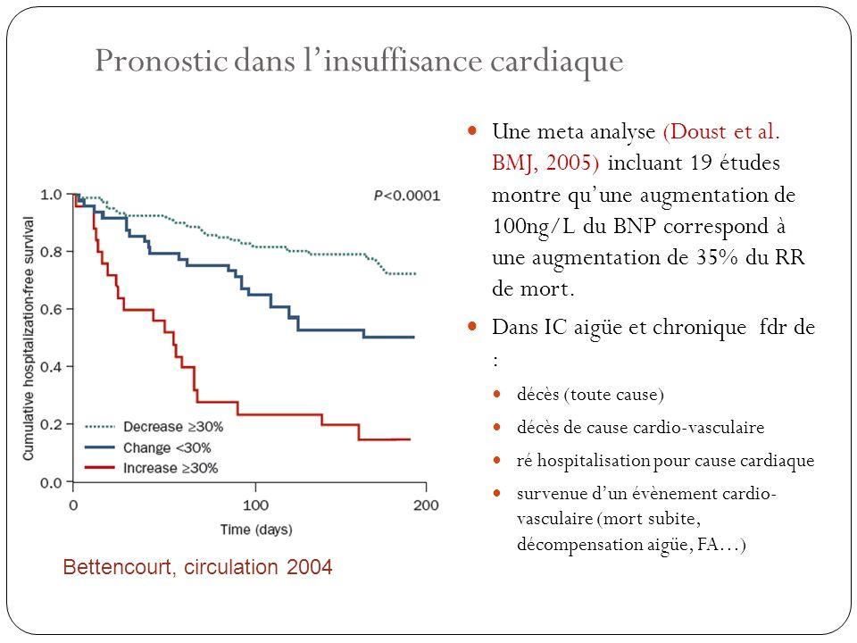 Pronostic dans l'insuffisance cardiaque