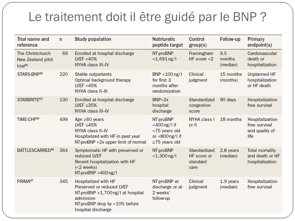 Le traitement doit il être guidé par le BNP