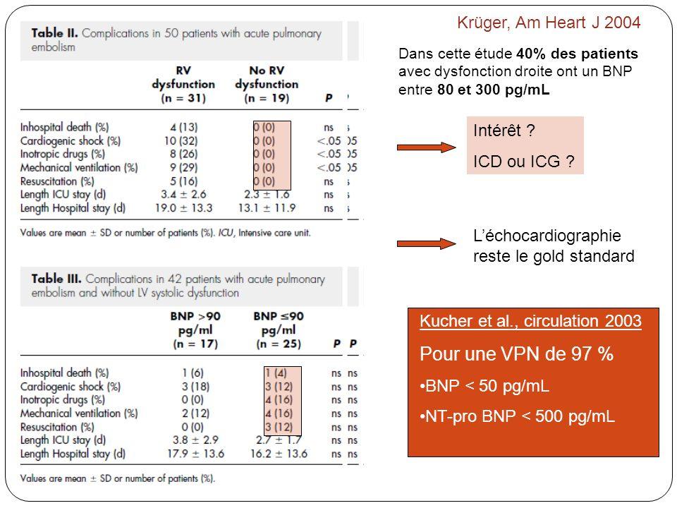 Pour une VPN de 97 % Krüger, Am Heart J 2004 Intérêt ICD ou ICG