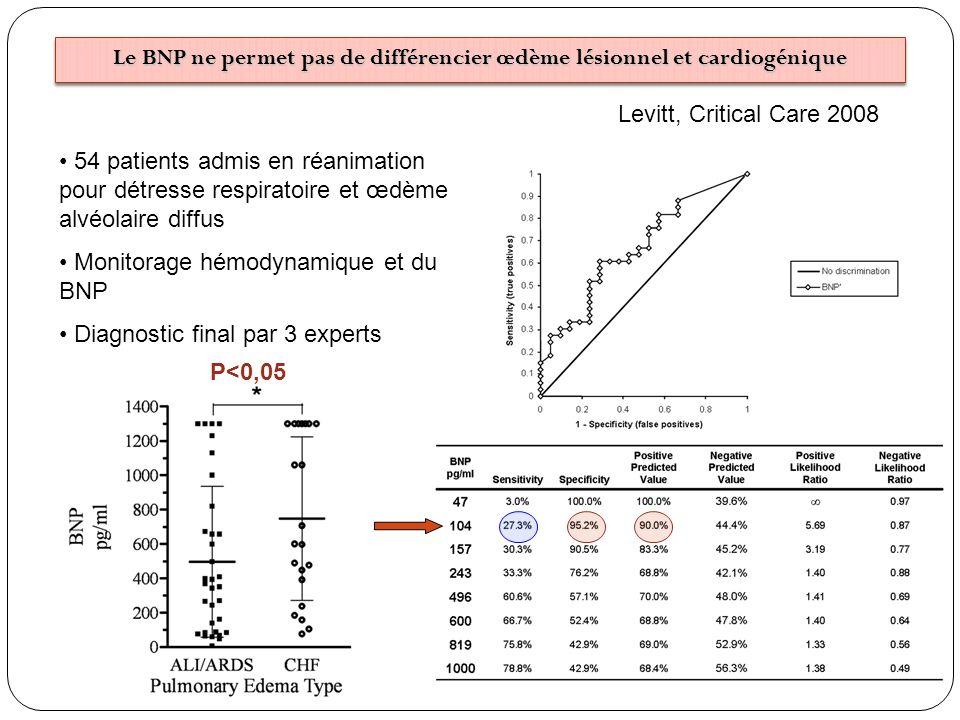 Le BNP ne permet pas de différencier œdème lésionnel et cardiogénique