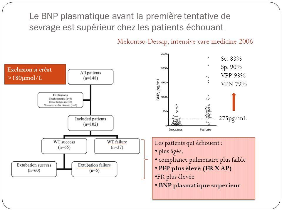 Le BNP plasmatique avant la première tentative de sevrage est supérieur chez les patients échouant