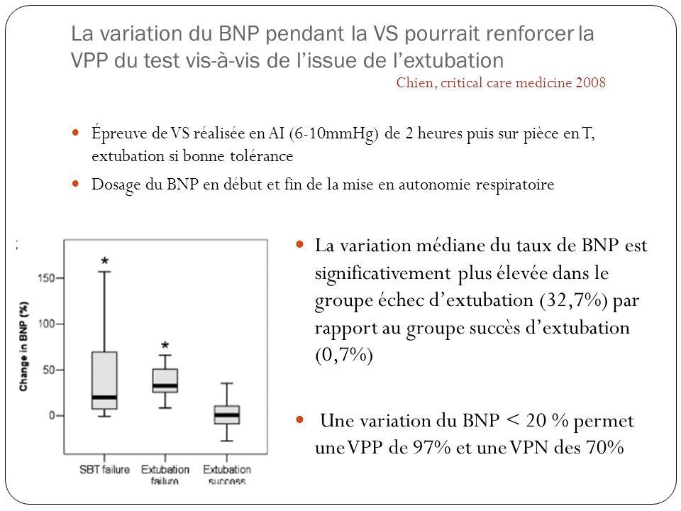 La variation du BNP pendant la VS pourrait renforcer la VPP du test vis-à-vis de l'issue de l'extubation