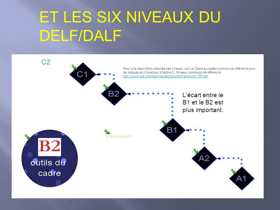 ET LES SIX NIVEAUX DU DELF/DALF