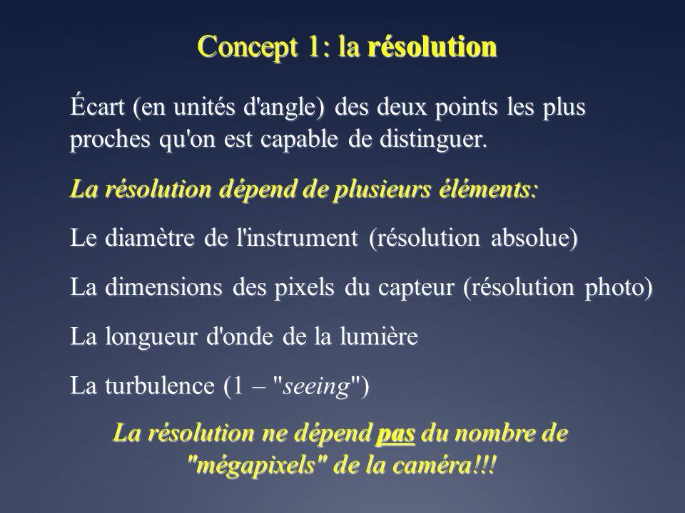 Concept 1: la résolution