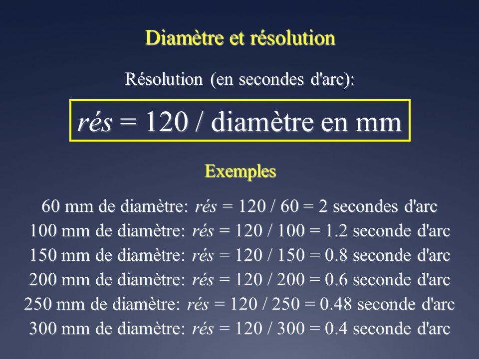 rés = 120 / diamètre en mm Diamètre et résolution