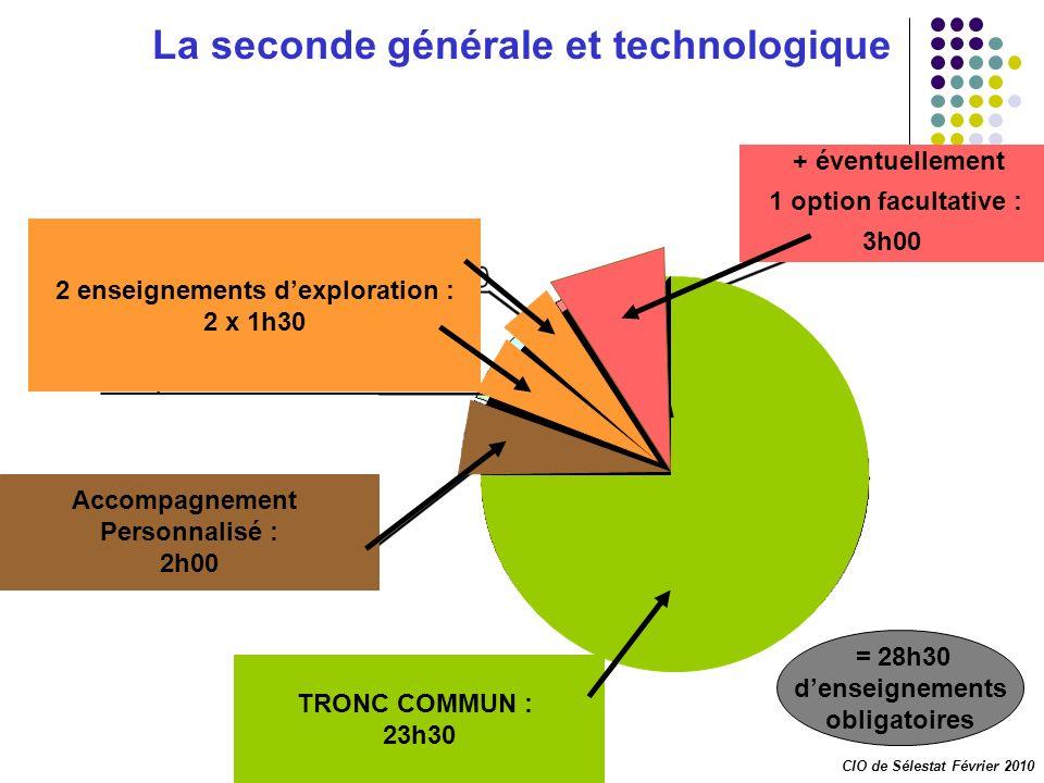 La seconde générale et technologique 2 enseignements d'exploration :