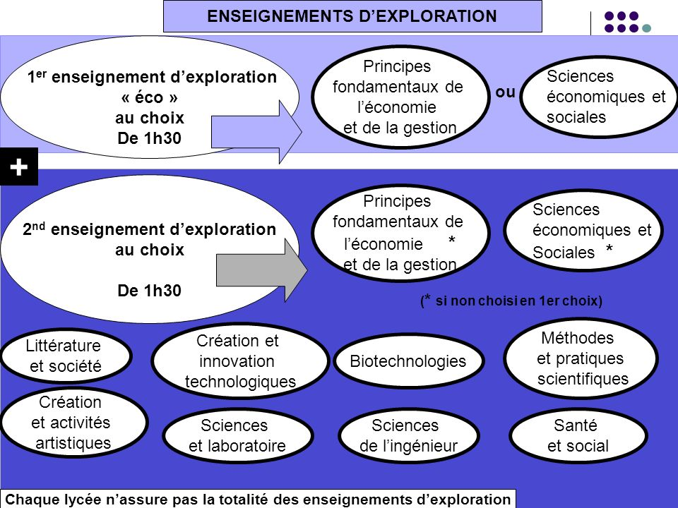 + ENSEIGNEMENTS D'EXPLORATION 1er enseignement d'exploration « éco »