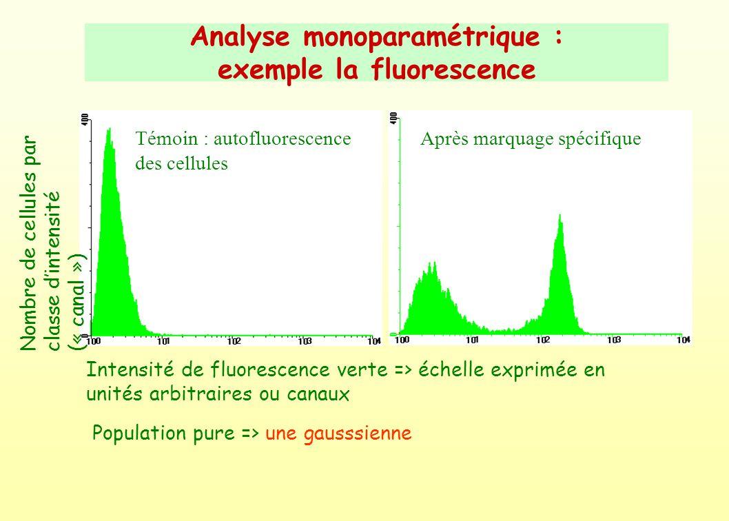 Analyse monoparamétrique : exemple la fluorescence