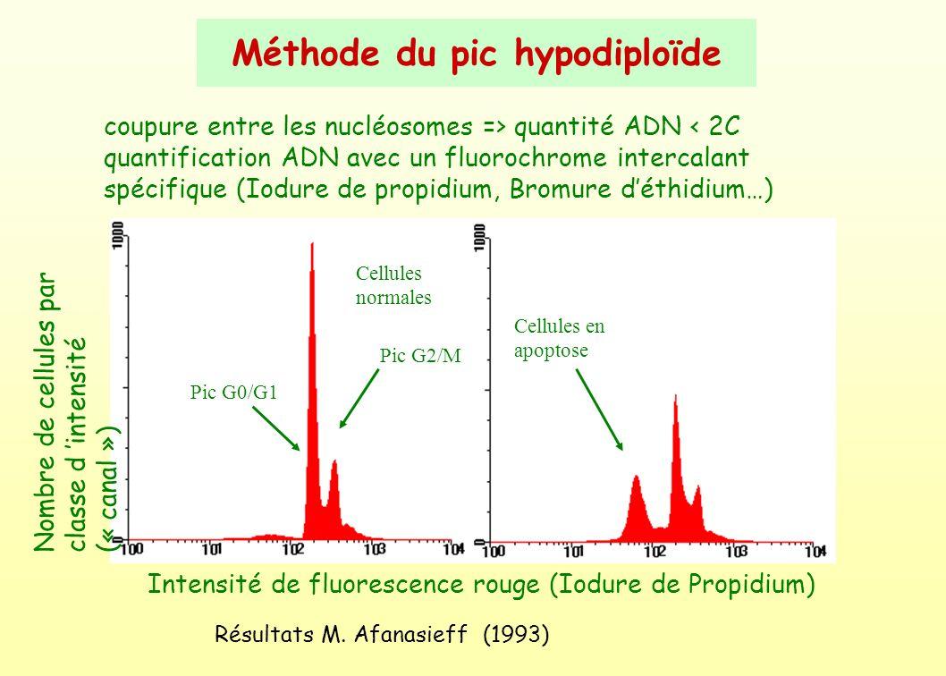 Méthode du pic hypodiploïde