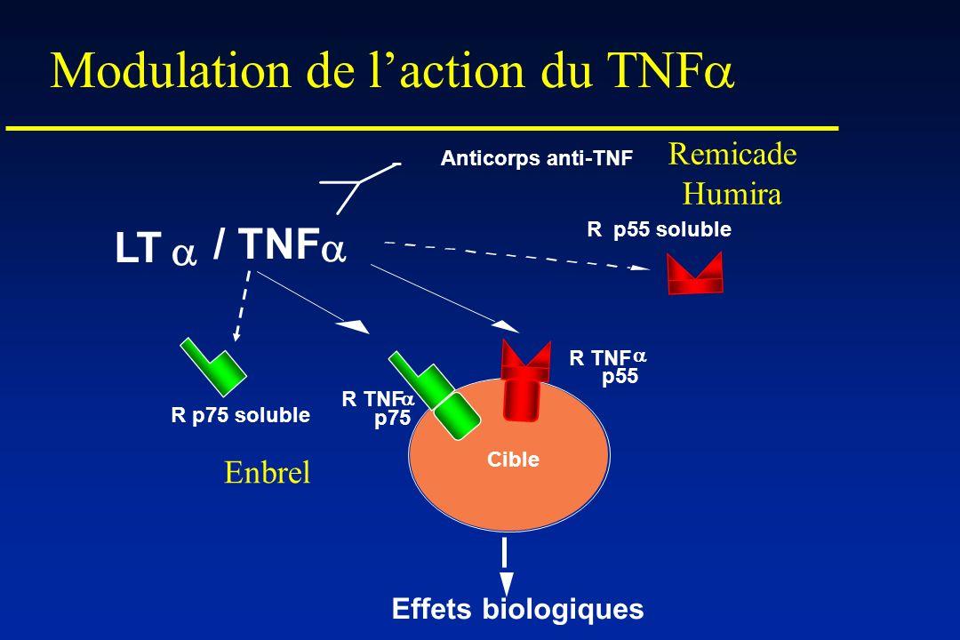 Modulation de l'action du TNFa