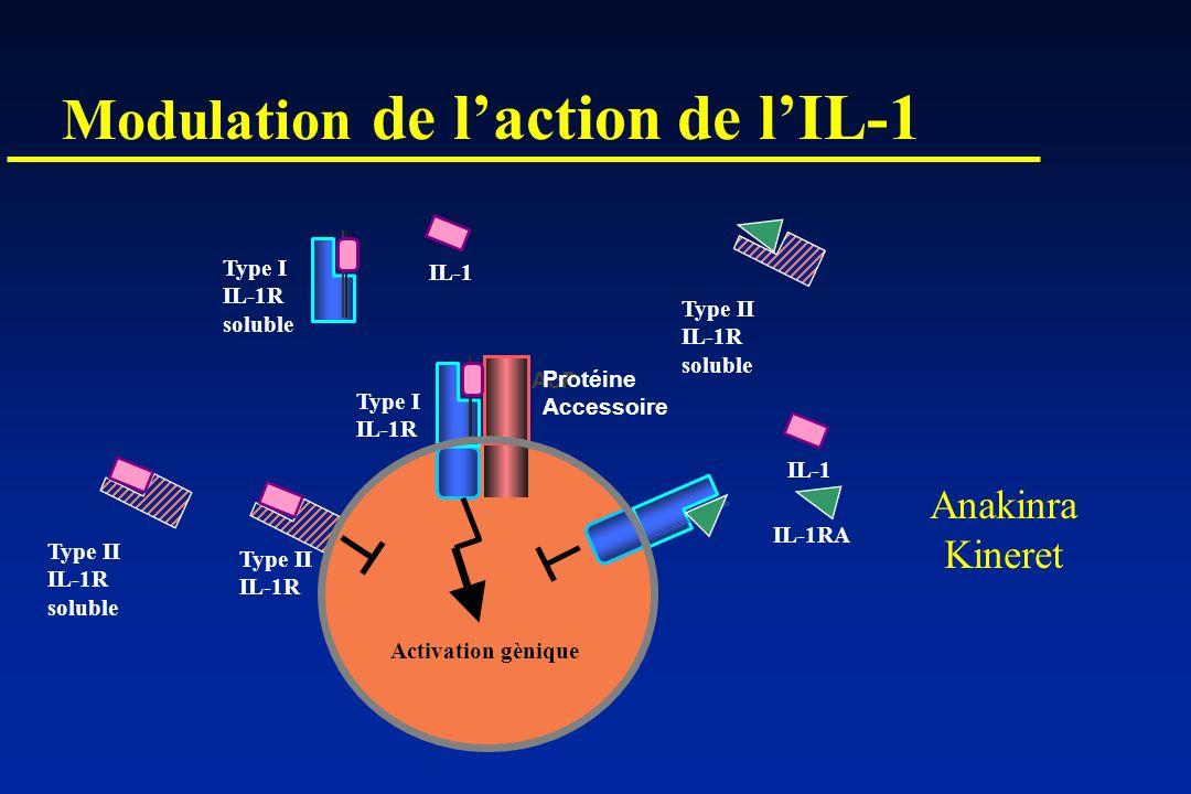Modulation de l'action de l'IL-1